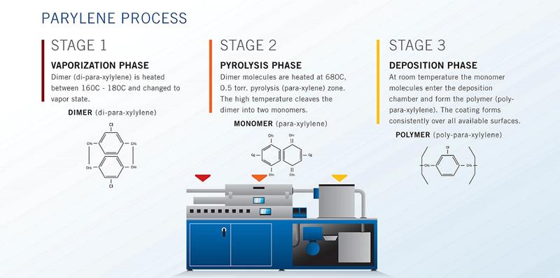 Parylene Coating Services - Plasma Ruggedized Solutions