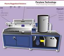 Parylene Deposition Services